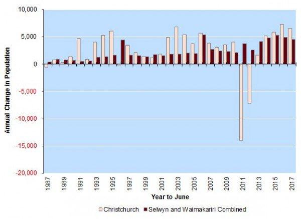 クライストチャーチ地震と人口