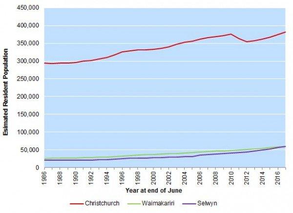 1986以降のクライストチャーチの人口の推移