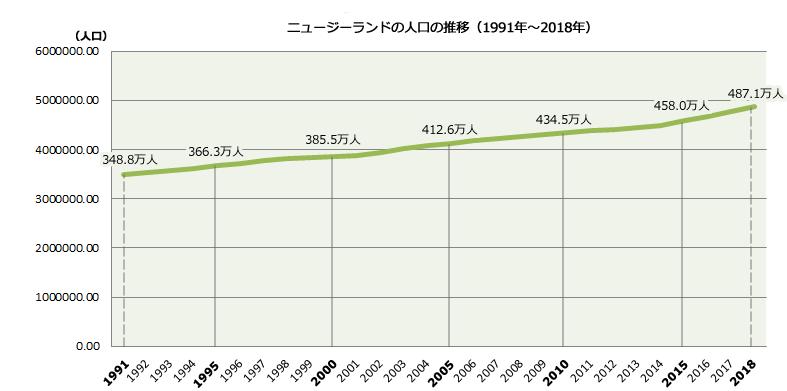 ニュージーランドの人口の推移
